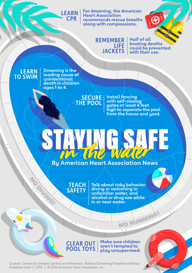 AHA News infographic: Staying Safe in the Water